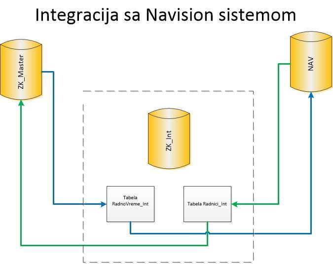 Opis softera i Modula2016 V11 NS01.03