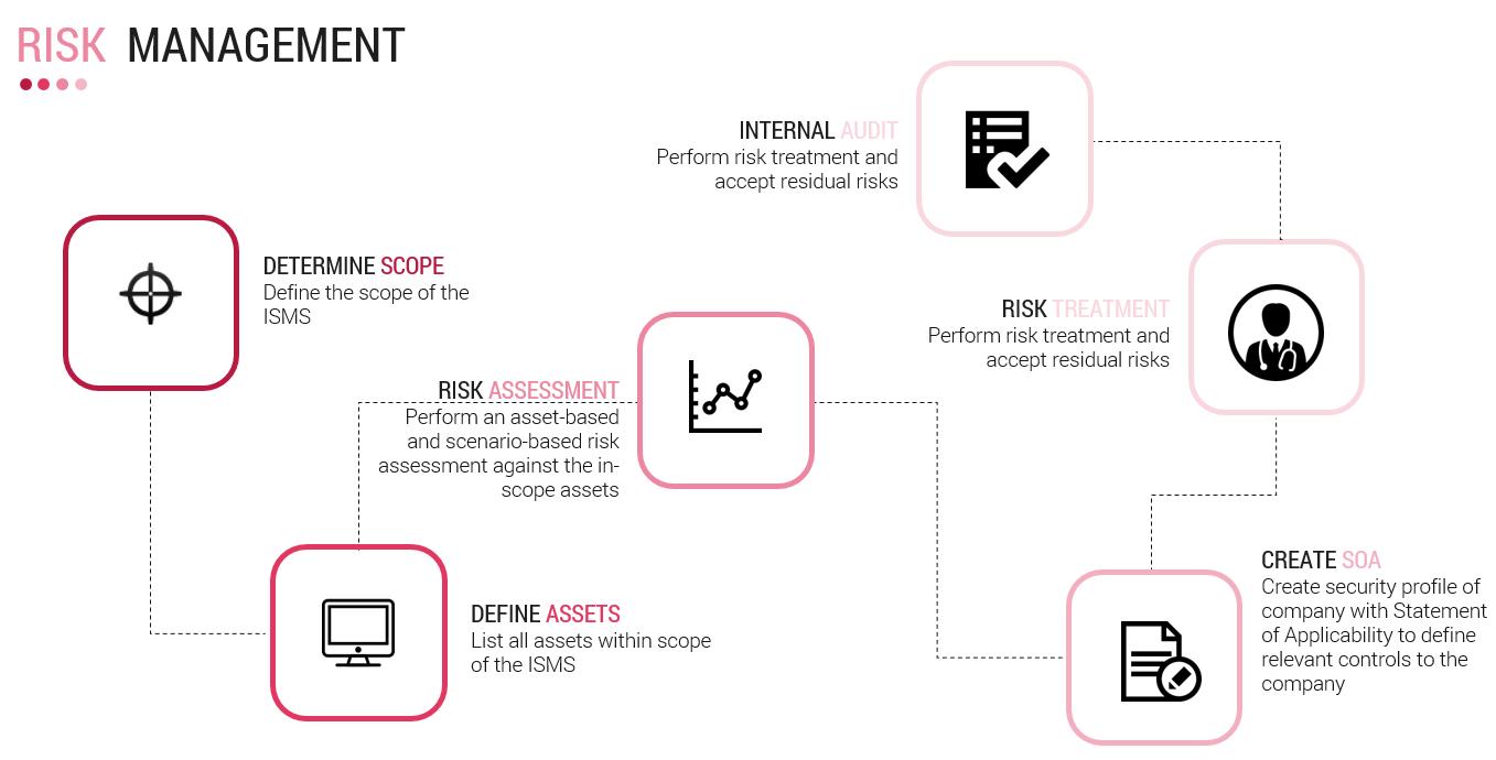 riskmanagement_chart
